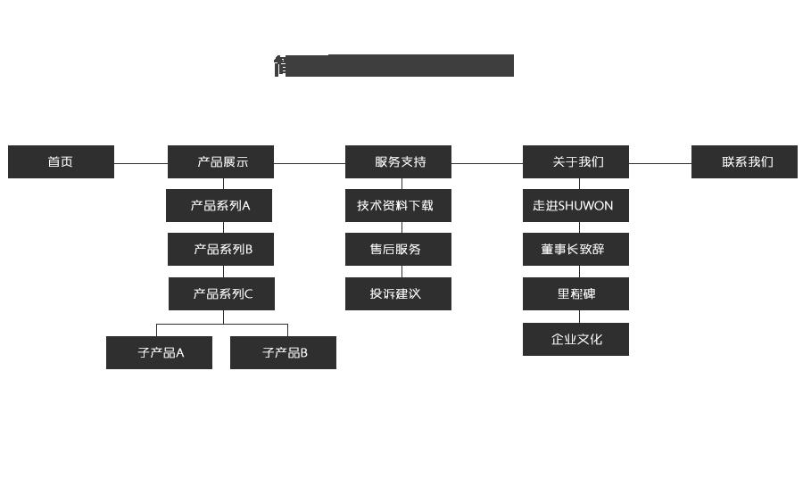 企业展示网站结构图